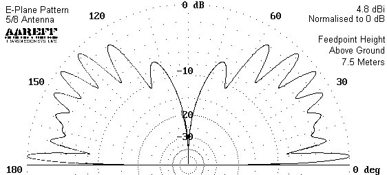 aareff-5-8-E-plane-radiation-plot