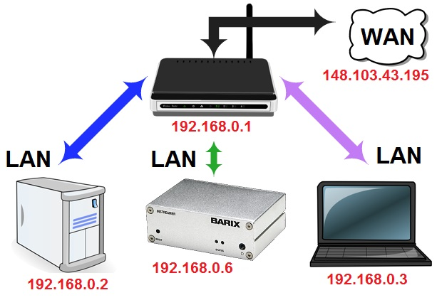 Instreamer Configuration with a Router for an STL 3